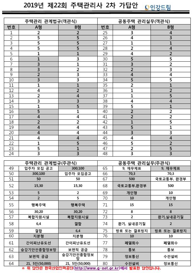 2019년 제22회 주택관리사 2차 큐넷발표답안_인강드림.PNG